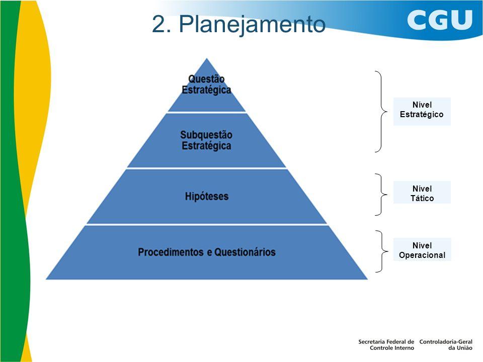 2. Planejamento Nível Tático Nível Operacional Nível Estratégico