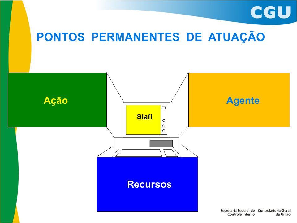 PONTOS PERMANENTES DE ATUAÇÃO Ação Agente Siafi Recursos