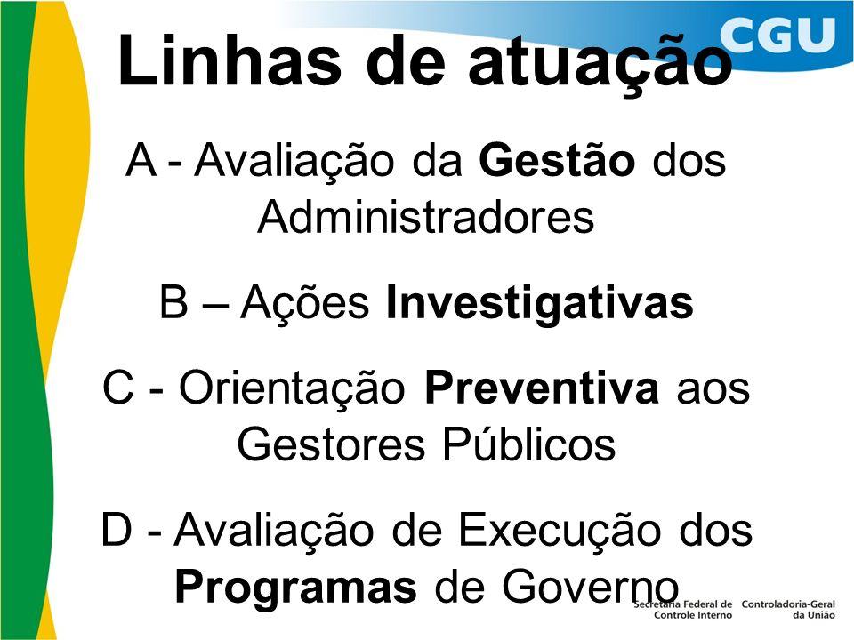 Linhas de atuação A - Avaliação da Gestão dos Administradores B – Ações Investigativas C - Orientação Preventiva aos Gestores Públicos D - Avaliação d