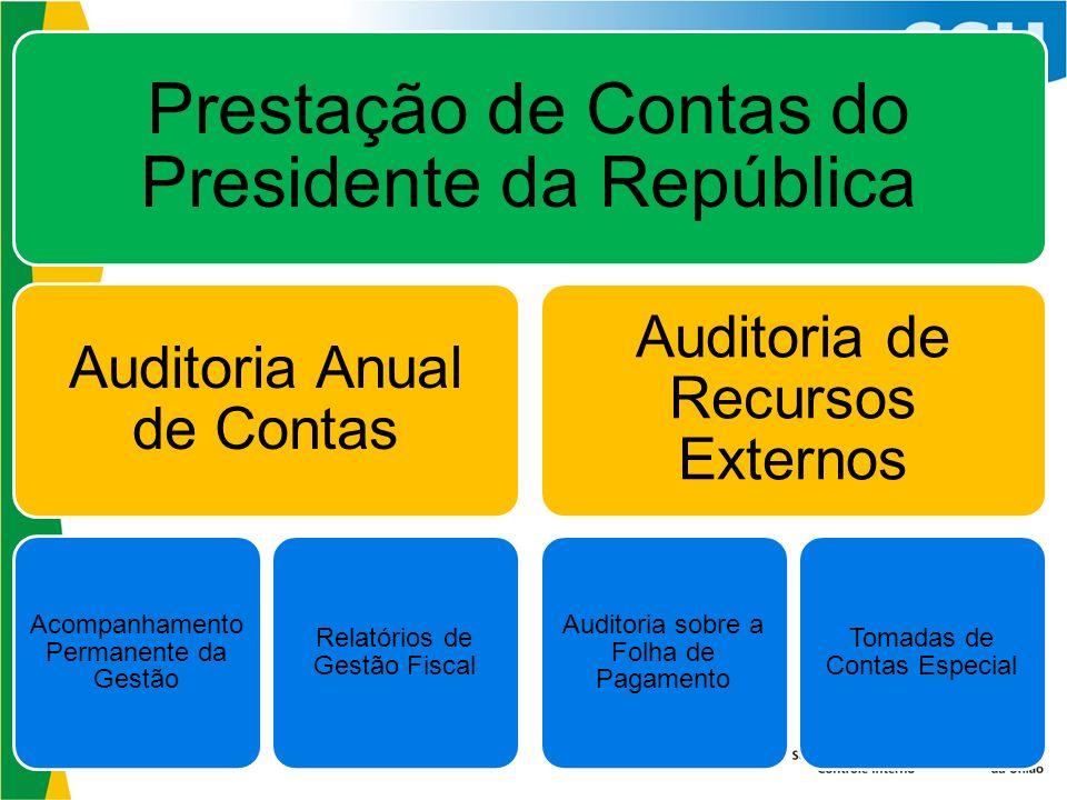 Prestação de Contas do Presidente da República Auditoria Anual de Contas Acompanhamento Permanente da Gestão Relatórios de Gestão Fiscal Auditoria de