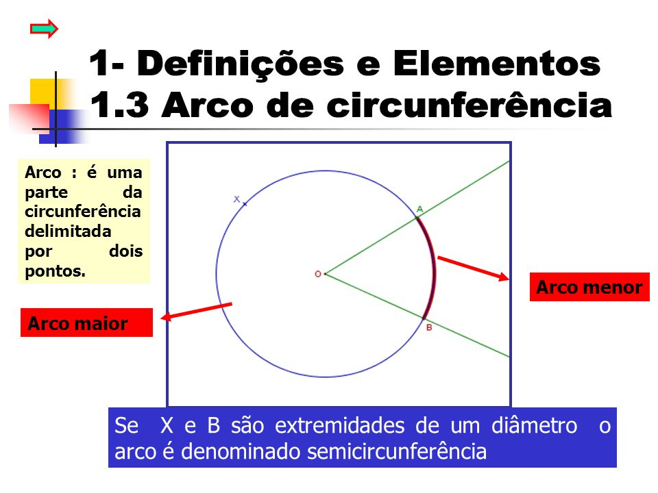 Arco menor Arco maior Se X e B são extremidades de um diâmetro o arco é denominado semicircunferência Arco : é uma parte da circunferência delimitada