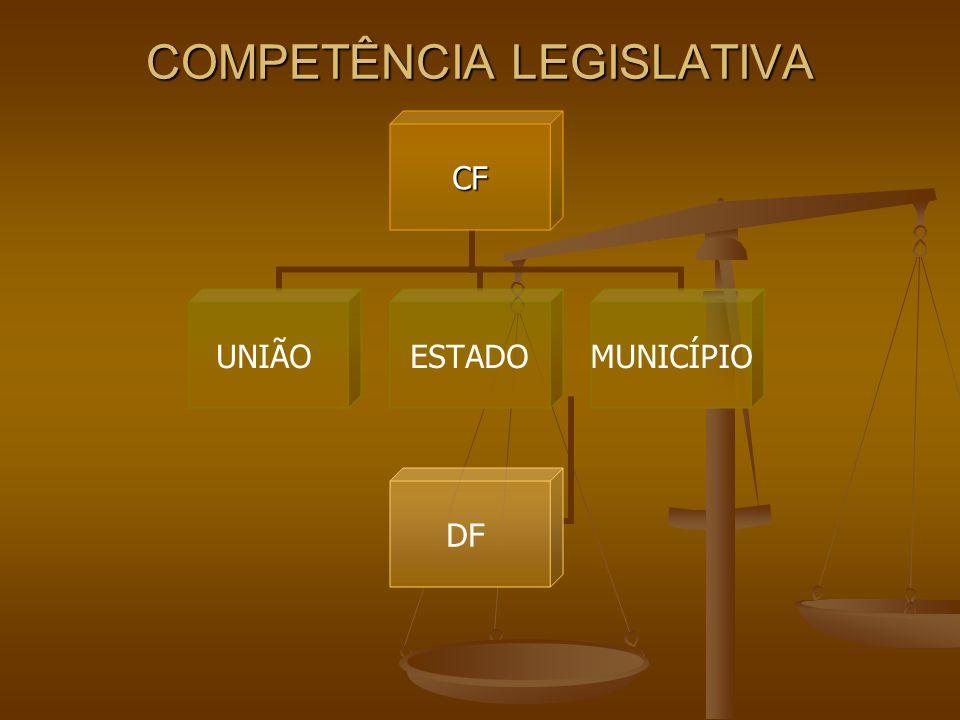 COMPETÊNCIA LEGISLATIVA CF UNIÃOESTADO DF MUNICÍPIO