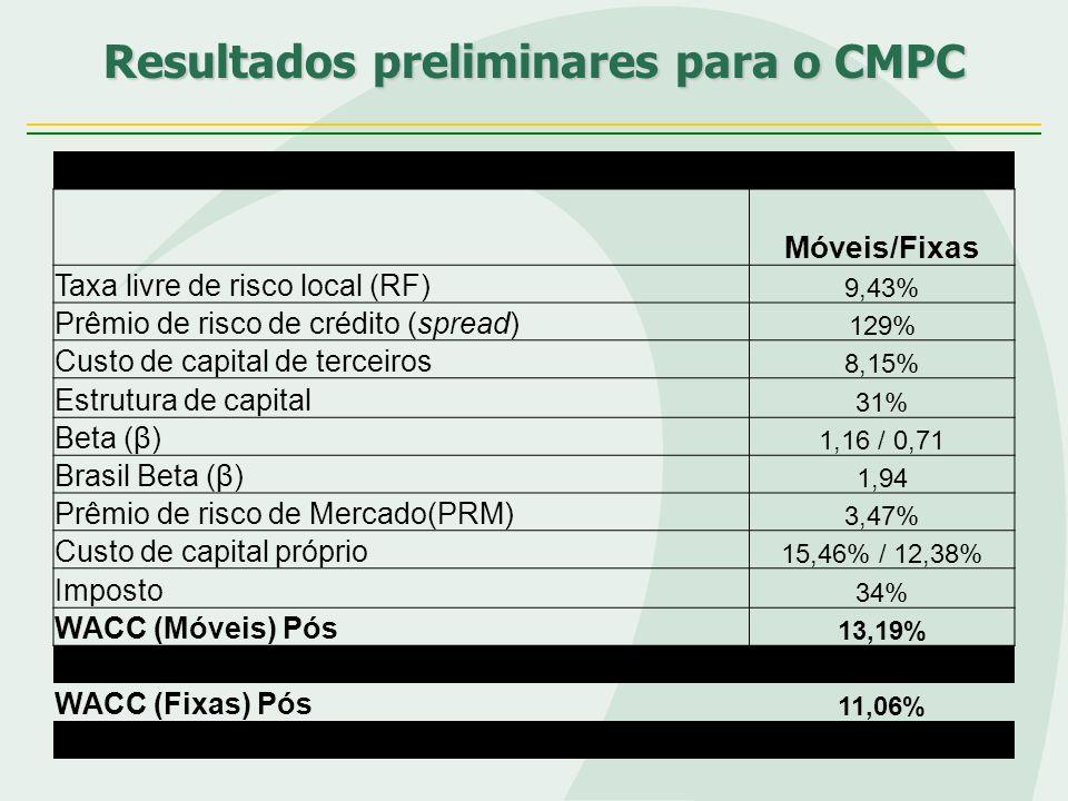 Resultados preliminares para o CMPC Móveis/Fixas Taxa livre de risco local (RF) 9,43% Prêmio de risco de crédito (spread) 129% Custo de capital de ter