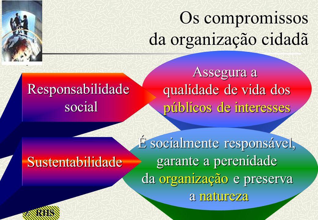 RHS Assegura a qualidade de vida dos públicos de interesses É socialmente responsável, garante a perenidade da organização e preserva a natureza Os co