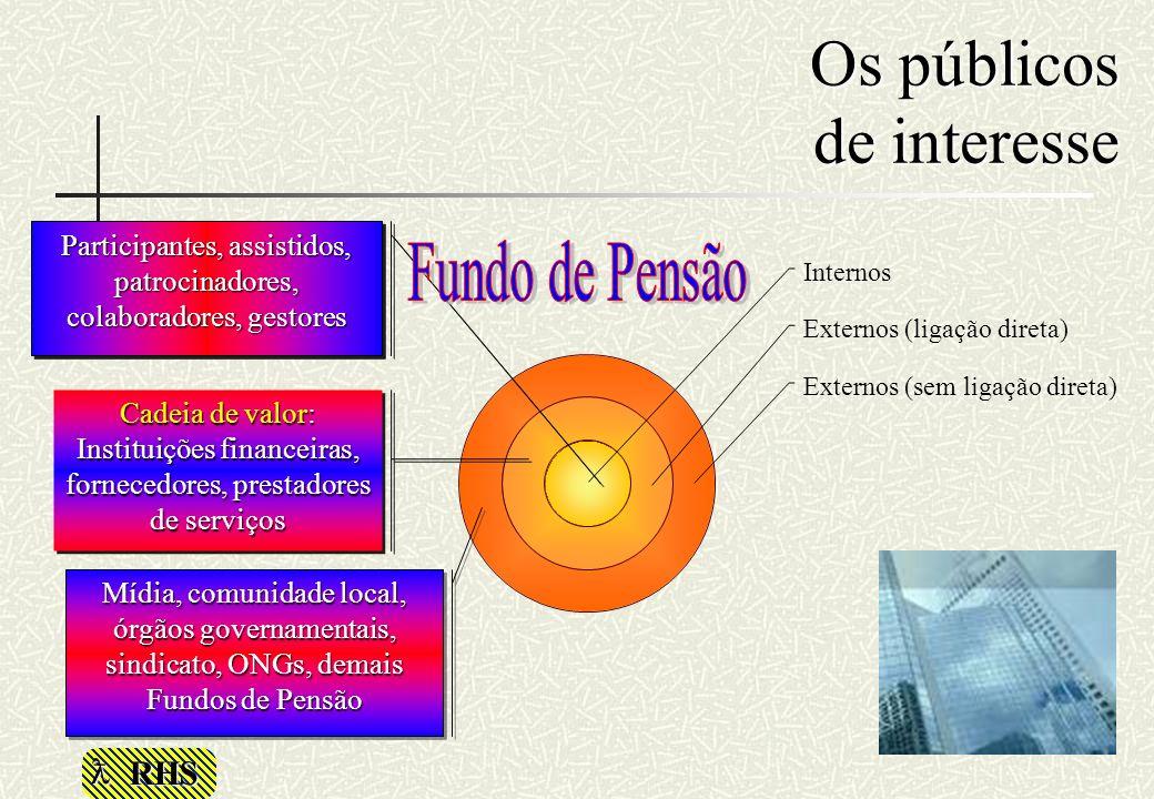 RHS Os públicos de interesse Internos Externos (ligação direta) Externos (sem ligação direta) Mídia, comunidade local, órgãos governamentais, sindicat