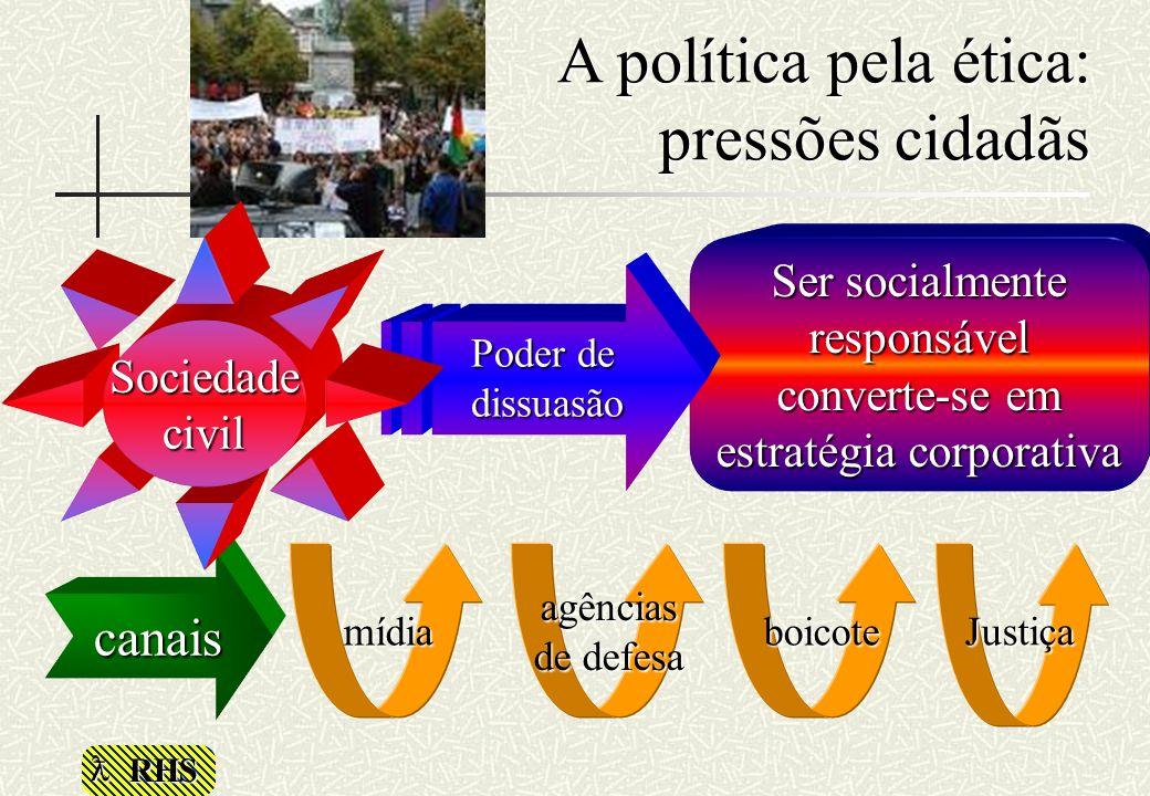 RHS A política pela ética: pressões cidadãs Ser socialmente responsável converte-se em estratégia corporativa Justiça Poder de dissuasão agências de d