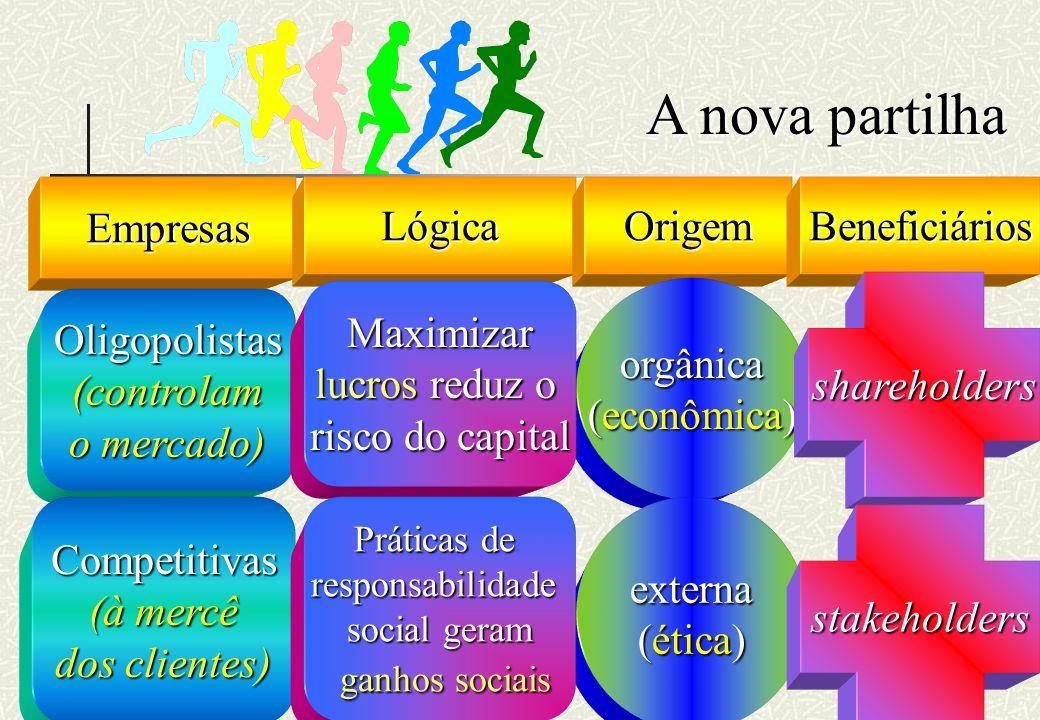 RHS A nova partilha EmpresasLógicaOrigemBeneficiários Oligopolistas(controlam o mercado) orgânica (econômica) Maximizar lucros reduz o risco do capita