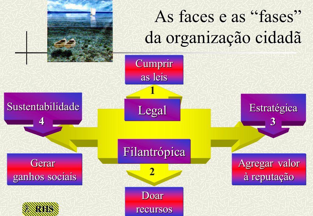RHS As faces e as fases da organização cidadã Agregar valor à reputação Doarrecursos Gerar ganhos sociais Legal Cumprir as leis Sustentabilidade Estra