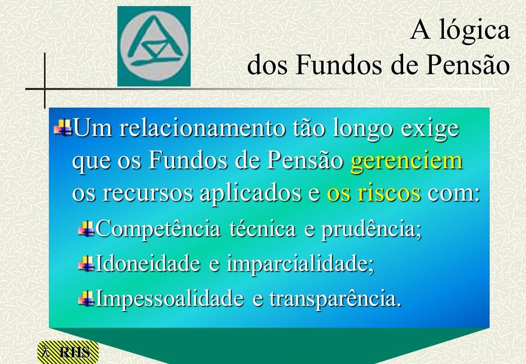 RHS A lógica dos Fundos de Pensão Um relacionamento tão longo exige que os Fundos de Pensão gerenciem os recursos aplicados e os riscos com: Competênc