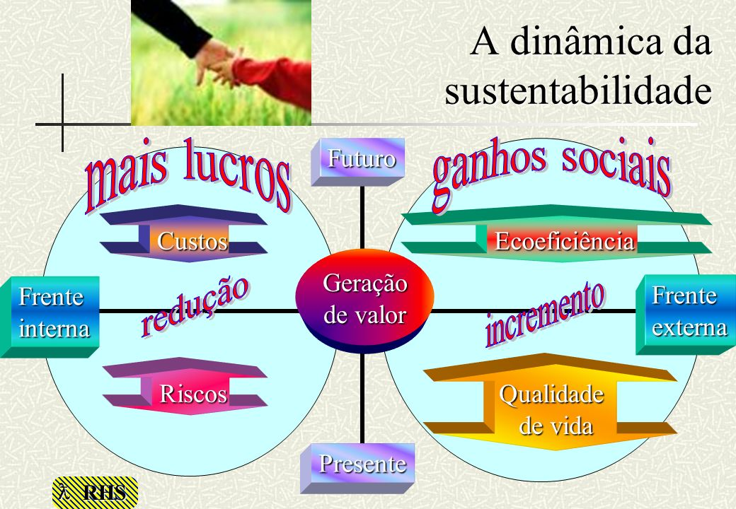 RHS A dinâmica da sustentabilidade Futuro Presente Custos Riscos Qualidade de vida Ecoeficiência Frenteexterna Frenteinterna Geração de valor