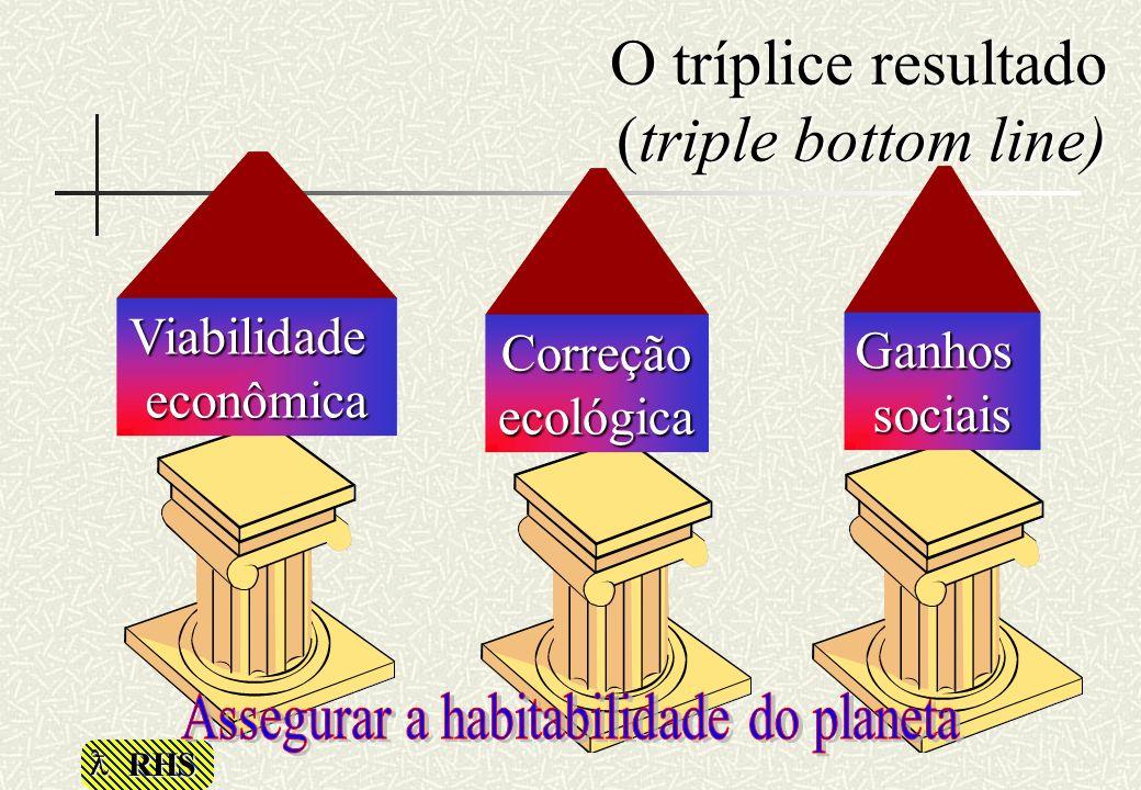 RHS O tríplice resultado (triple bottom line) Viabilidadeeconômica Correção ecológica Ganhossociais