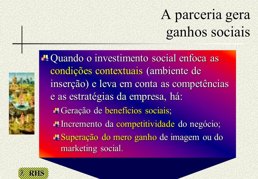 RHS A parceria gera ganhos sociais Quando o investimento social enfoca as condições contextuais (ambiente de inserção) e leva em conta as competências