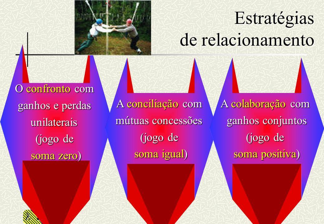 RHS Estratégias de relacionamento O confronto com ganhos e perdas unilaterais (jogo de soma zero) A conciliação com mútuas concessões (jogo de soma ig