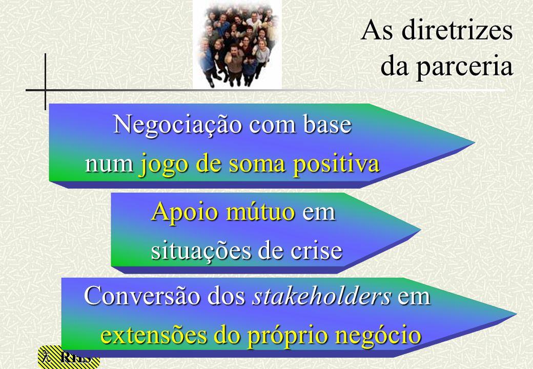 RHS Apoio mútuo em situações de crise Negociação com base num jogo de soma positiva Conversão dos stakeholders em extensões do próprio negócio As dire