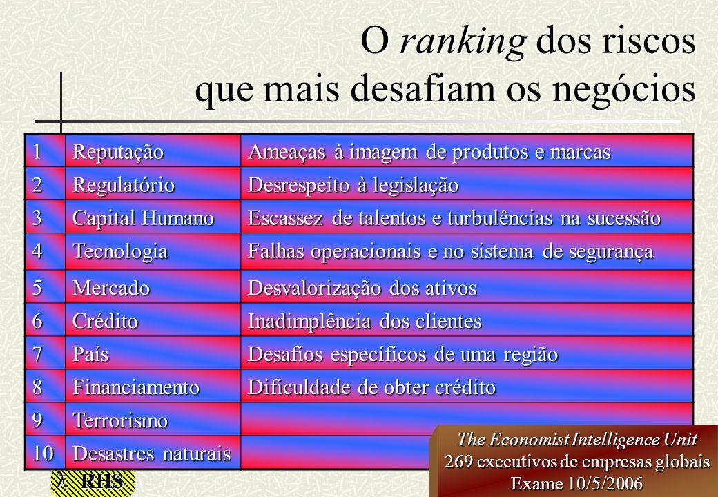 RHS O ranking dos riscos que mais desafiam os negócios 1Reputação Ameaças à imagem de produtos e marcas 2Regulatório Desrespeito à legislação 3 Capita