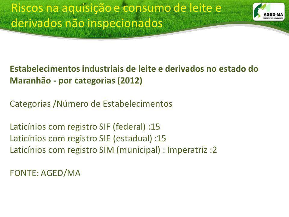 Riscos na aquisição e consumo de leite e derivados não inspecionados Estabelecimentos industriais de leite e derivados no estado do Maranhão - por cat