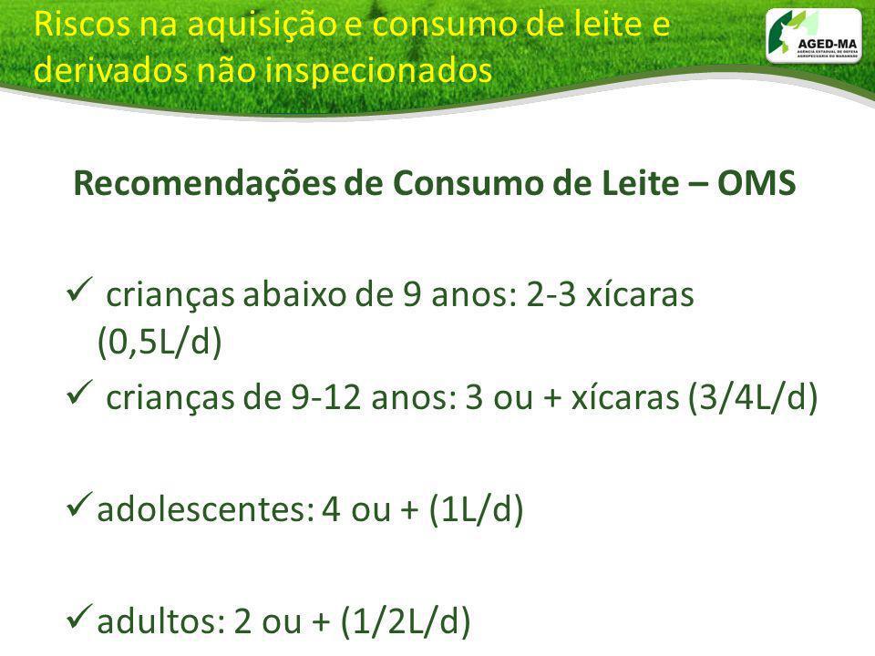 Recomendações de Consumo de Leite – OMS crianças abaixo de 9 anos: 2-3 xícaras (0,5L/d) crianças de 9-12 anos: 3 ou + xícaras (3/4L/d) adolescentes: 4