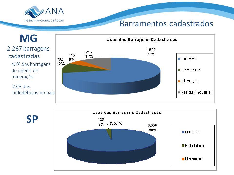 MG SP Barramentos cadastrados 2.267 barragens cadastradas 43% das barragens de rejeito de mineração 23% das hidrelétricas no país