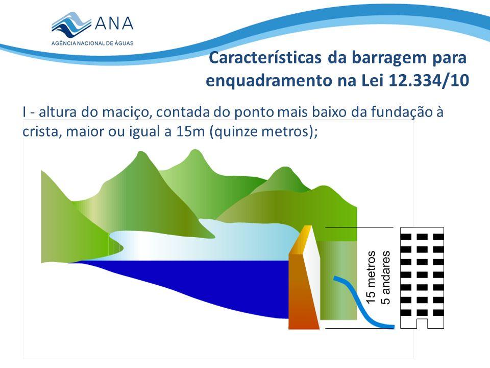 II - capacidade total do reservatório maior ou igual a 3.000.000 m³ (três milhões de metros cúbicos); 20 campos de futebol com profundidade média de 15 m Características da barragem para enquadramento na Lei 12.334/10