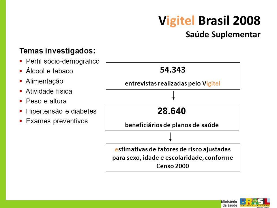 Vigitel Brasil 2008 Saúde Suplementar Temas investigados: Perfil sócio-demográfico Álcool e tabaco Alimentação Atividade física Peso e altura Hiperten