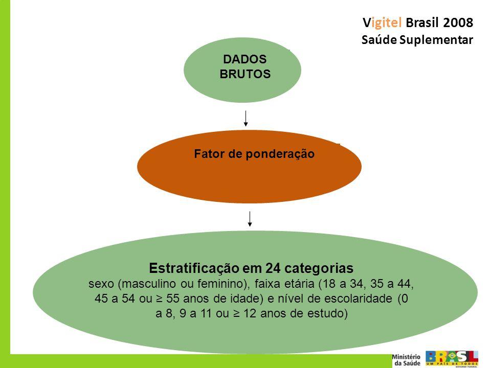 Vigitel Brasil 2008 Saúde Suplementar Fator de ponderação DADOS BRUTOS Estratificação em 24 categorias sexo (masculino ou feminino), faixa etária (18