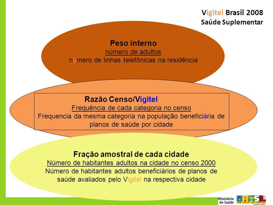 Vigitel Brasil 2008 Saúde Suplementar Peso interno número de adultos número de linhas telefônicas na residência Razão Censo/VigitelVgitel Frequência d
