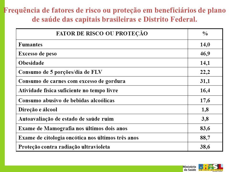 Frequência de fatores de risco ou proteção em beneficiários de plano de saúde das capitais brasileiras e Distrito Federal. FATOR DE RISCO OU PROTEÇÃO%