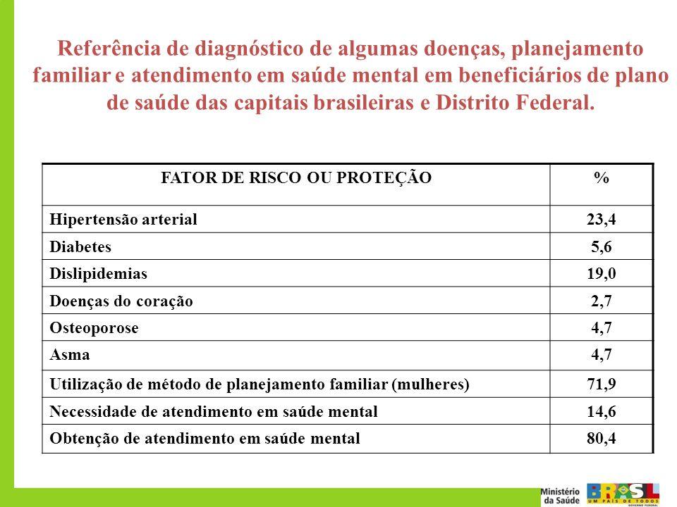 Referência de diagnóstico de algumas doenças, planejamento familiar e atendimento em saúde mental em beneficiários de plano de saúde das capitais bras