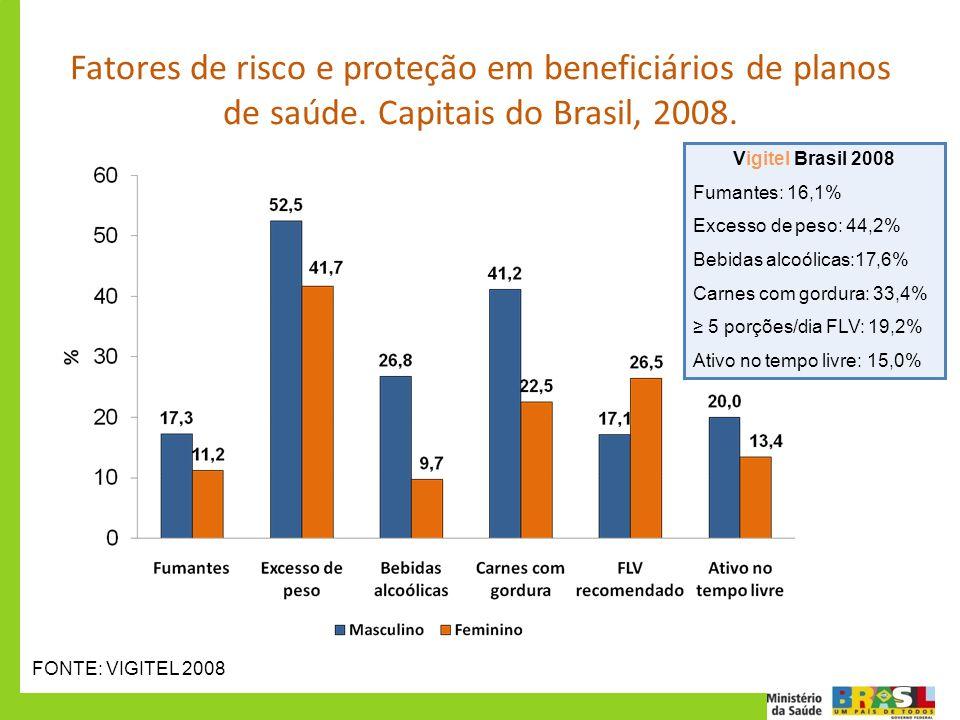 Fatores de risco e proteção em beneficiários de planos de saúde. Capitais do Brasil, 2008. FONTE: VIGITEL 2008 Vigitel Brasil 2008 Fumantes: 16,1% Exc