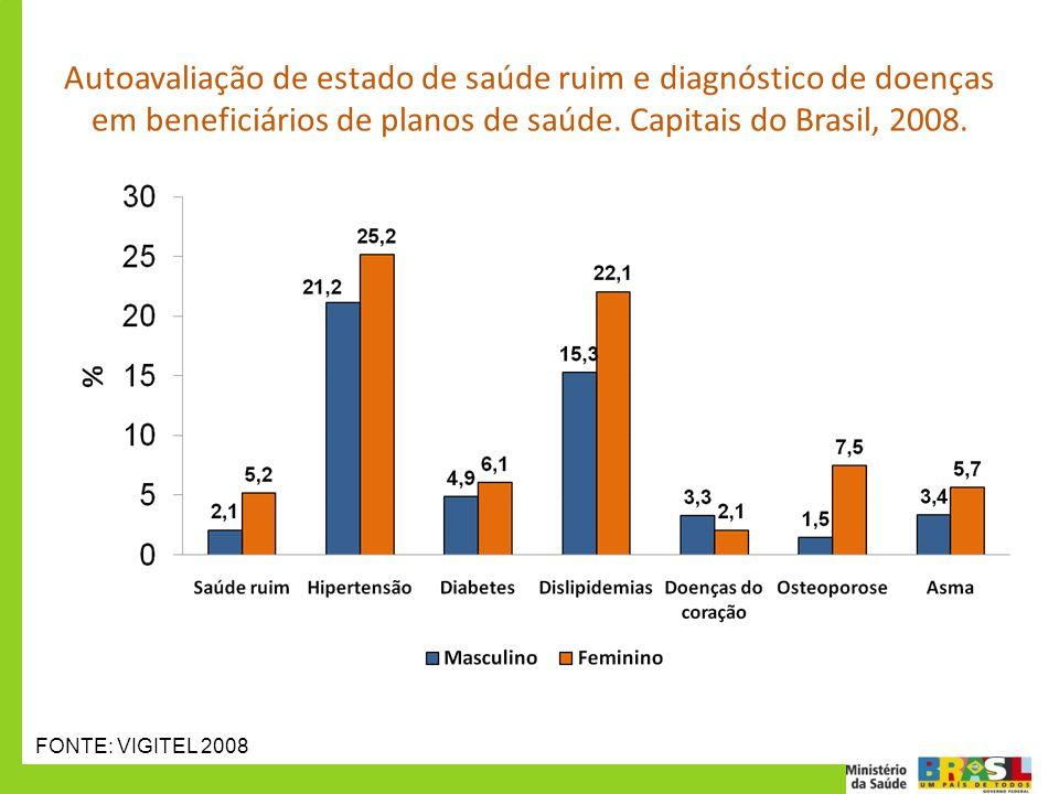 Autoavaliação de estado de saúde ruim e diagnóstico de doenças em beneficiários de planos de saúde. Capitais do Brasil, 2008. FONTE: VIGITEL 2008