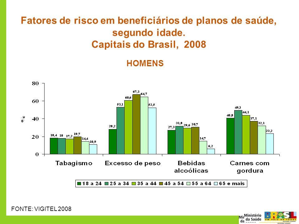 50 70 Fatores de risco em beneficiários de planos de saúde, segundo idade. Capitais do Brasil, 2008 FONTE: VIGITEL 2008 HOMENS