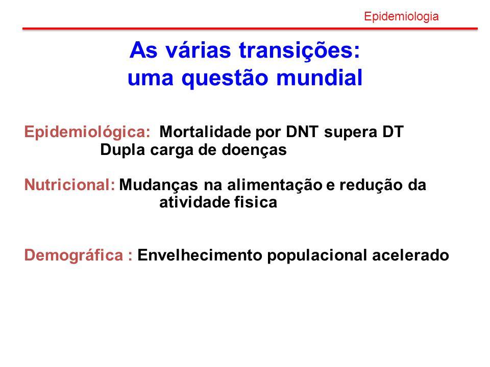 As várias transições: uma questão mundial Epidemiológica: Mortalidade por DNT supera DT Dupla carga de doenças Nutricional: Mudanças na alimentação e