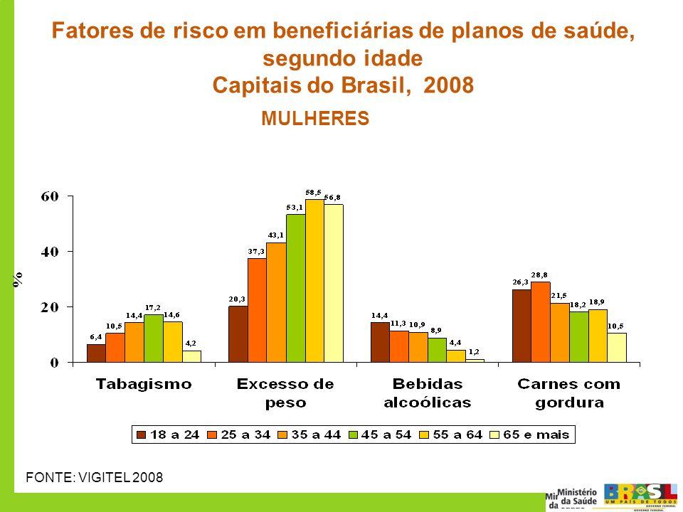 50 70 Fatores de risco em beneficiárias de planos de saúde, segundo idade Capitais do Brasil, 2008 FONTE: VIGITEL 2008 MULHERES