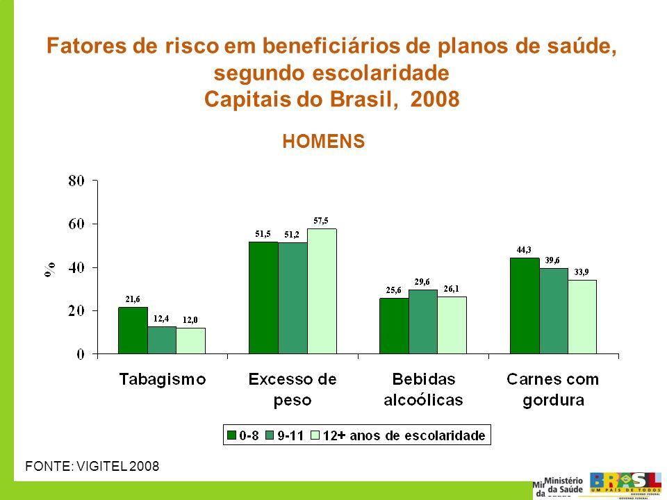 50 70 Fatores de risco em beneficiários de planos de saúde, segundo escolaridade Capitais do Brasil, 2008 FONTE: VIGITEL 2008 HOMENS