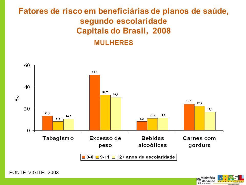50 70 Fatores de risco em beneficiárias de planos de saúde, segundo escolaridade Capitais do Brasil, 2008 FONTE: VIGITEL 2008 MULHERES