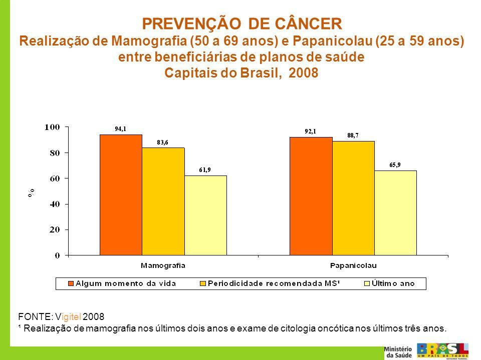 PREVENÇÃO DE CÂNCER Realização de Mamografia (50 a 69 anos) e Papanicolau (25 a 59 anos) entre beneficiárias de planos de saúde Capitais do Brasil, 20