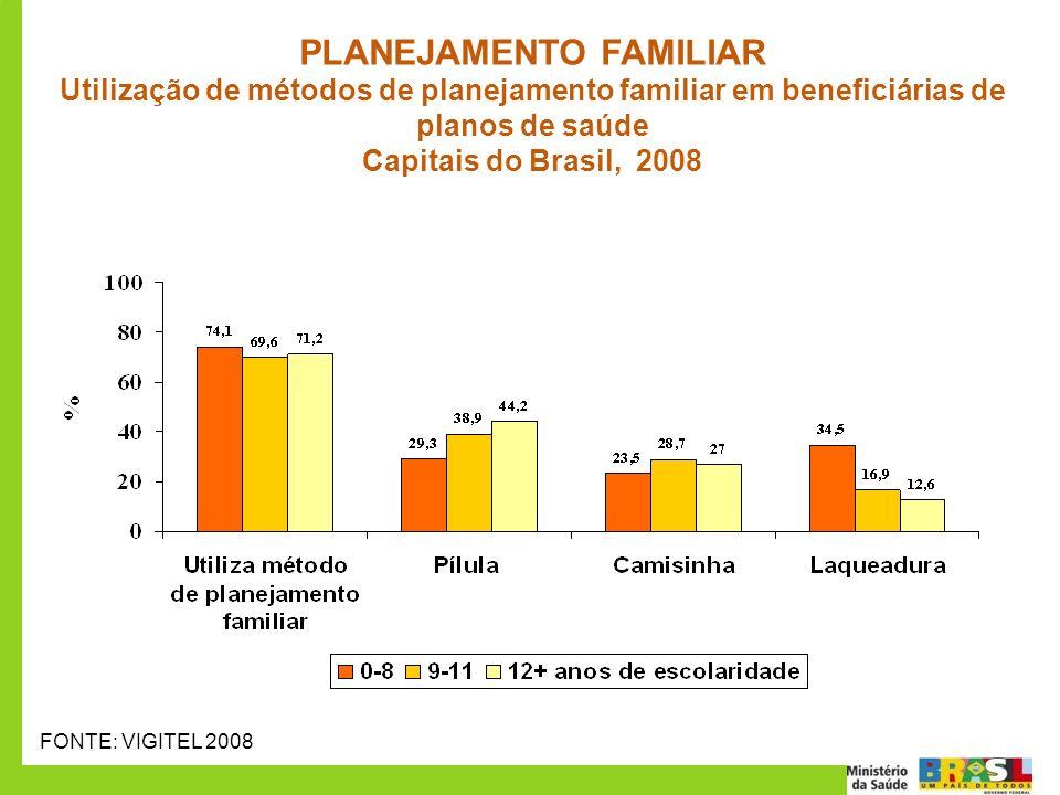 PLANEJAMENTO FAMILIAR Utilização de métodos de planejamento familiar em beneficiárias de planos de saúde Capitais do Brasil, 2008 FONTE: VIGITEL 2008