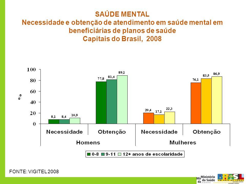 50 70 SAÚDE MENTAL Necessidade e obtenção de atendimento em saúde mental em beneficiárias de planos de saúde Capitais do Brasil, 2008 FONTE: VIGITEL 2