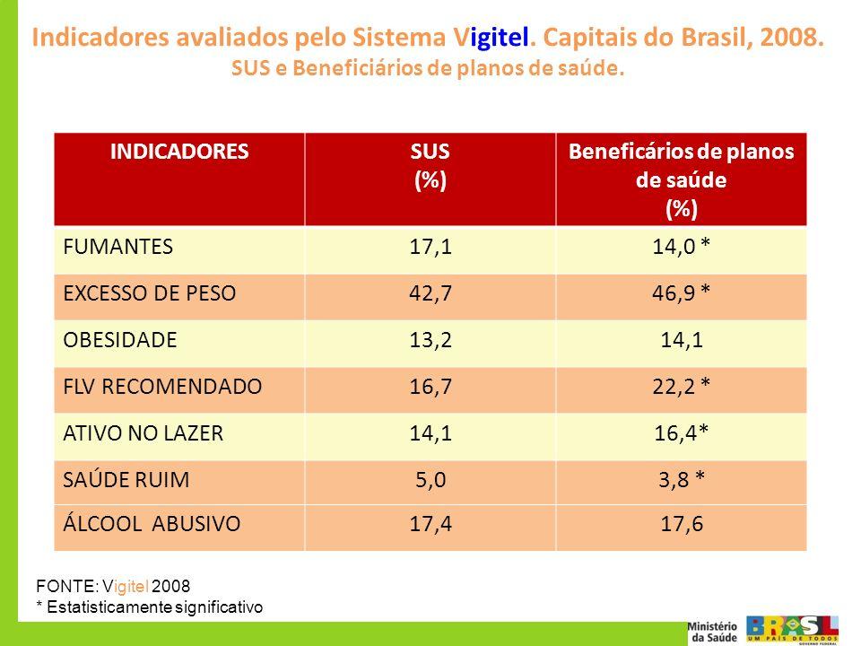Indicadores avaliados pelo Sistema Vigitel. Capitais do Brasil, 2008. SUS e Beneficiários de planos de saúde. INDICADORESSUS (%) Beneficários de plano