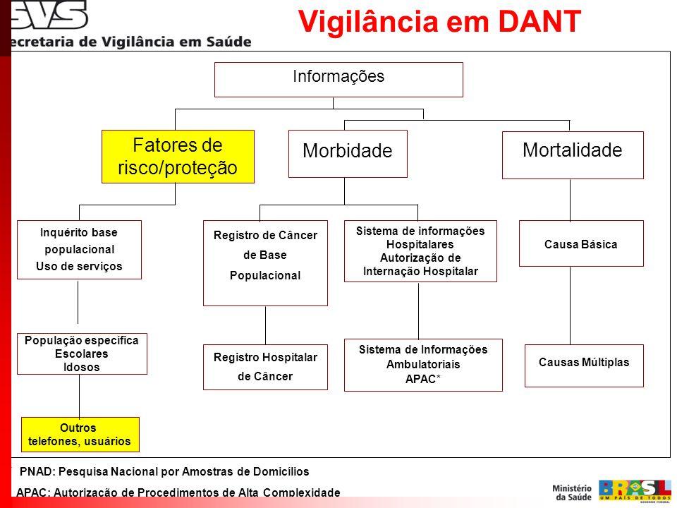 Vigilância em DANT * PNAD: Pesquisa Nacional por Amostras de Domicílios APAC: Autorização de Procedimentos de Alta Complexidade Informações Fatores de