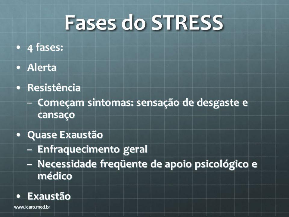 Fases do STRESS 4 fases:4 fases: AlertaAlerta ResistênciaResistência –Começam sintomas: sensação de desgaste e cansaço Quase ExaustãoQuase Exaustão –E