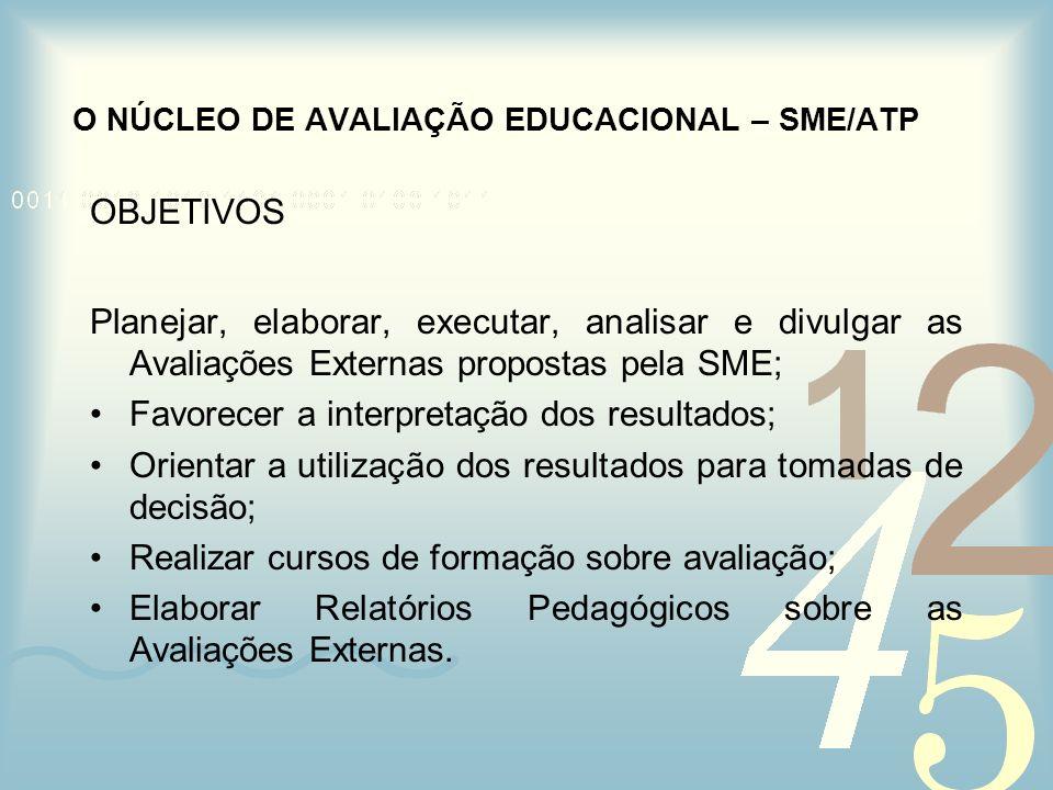OBJETIVOS Planejar, elaborar, executar, analisar e divulgar as Avaliações Externas propostas pela SME; Favorecer a interpretação dos resultados; Orien