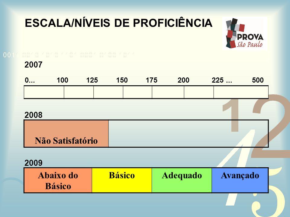 ESCALA/NÍVEIS DE PROFICIÊNCIA Abaixo do Básico BásicoAdequadoAvançado Não Satisfatório 2008 2009 100125150175200225... 2007 0...500