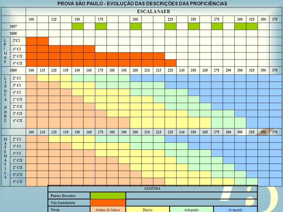 PROVA SÃO PAULO - EVOLUÇÃO DAS DESCRIÇÕES DAS PROFICIÊNCIAS ESCALA SAEB 100125150175200225250275300325350375 2007 2008 LP/MATLP/MAT 2ºCI 4º CI 2º CII