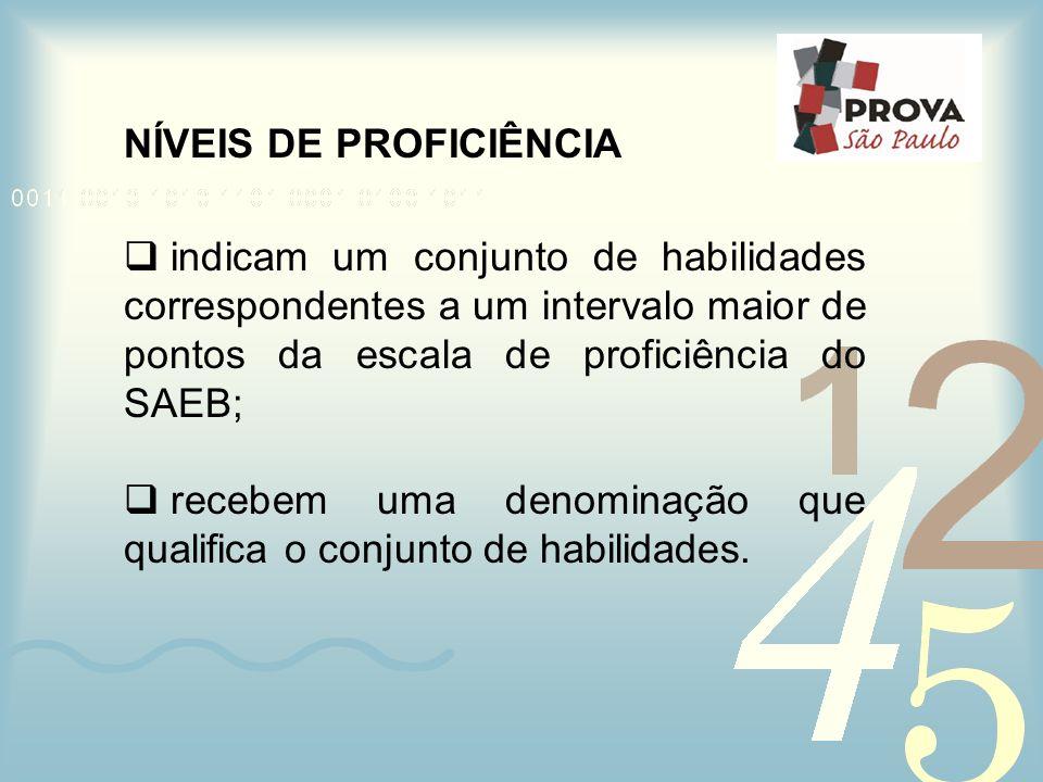 NÍVEIS DE PROFICIÊNCIA indicam um conjunto de habilidades correspondentes a um intervalo maior de pontos da escala de proficiência do SAEB; recebem um