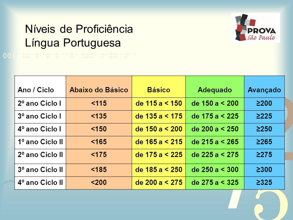 Níveis de Proficiência Língua Portuguesa Ano / CicloAbaixo do BásicoBásicoAdequadoAvançado 2º ano Ciclo I<115de 115 a < 150de 150 a < 200200 3º ano Ci