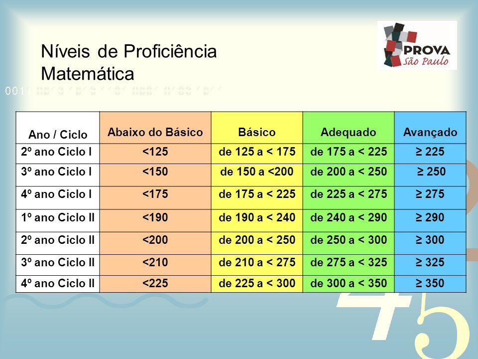 Níveis de Proficiência Matemática Ano / Ciclo Abaixo do BásicoBásicoAdequadoAvançado 2º ano Ciclo I<125de 125 a < 175de 175 a < 225 225 3º ano Ciclo I