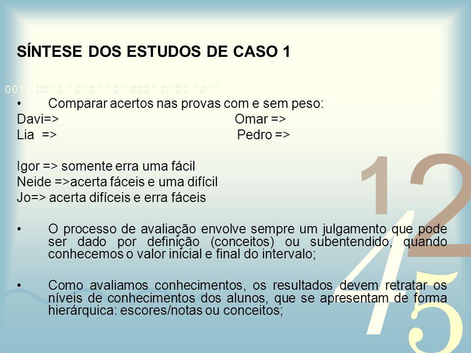 SÍNTESE DOS ESTUDOS DE CASO 1 Comparar acertos nas provas com e sem peso: Davi=> Omar => Lia => Pedro => Igor => somente erra uma fácil Neide =>acerta