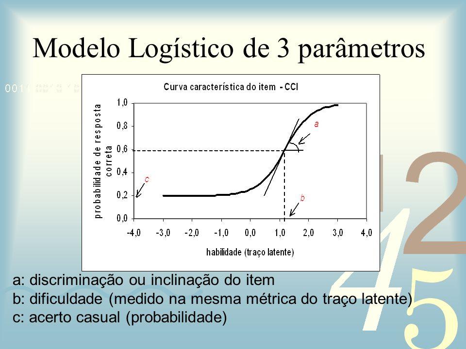 a: discriminação ou inclinação do item b: dificuldade (medido na mesma métrica do traço latente) c: acerto casual (probabilidade) Modelo Logístico de