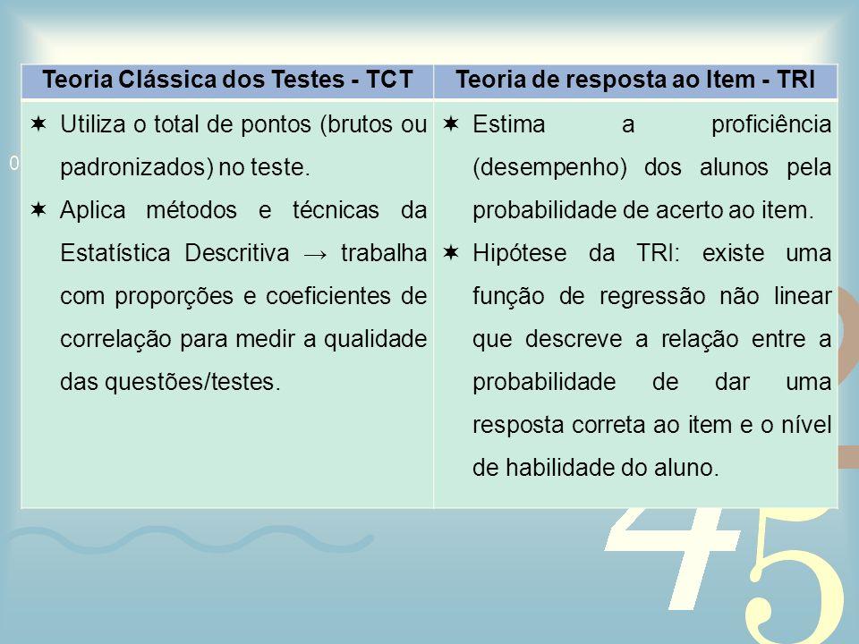 Teoria Clássica dos Testes - TCTTeoria de resposta ao Item - TRI Utiliza o total de pontos (brutos ou padronizados) no teste. Aplica métodos e técnica